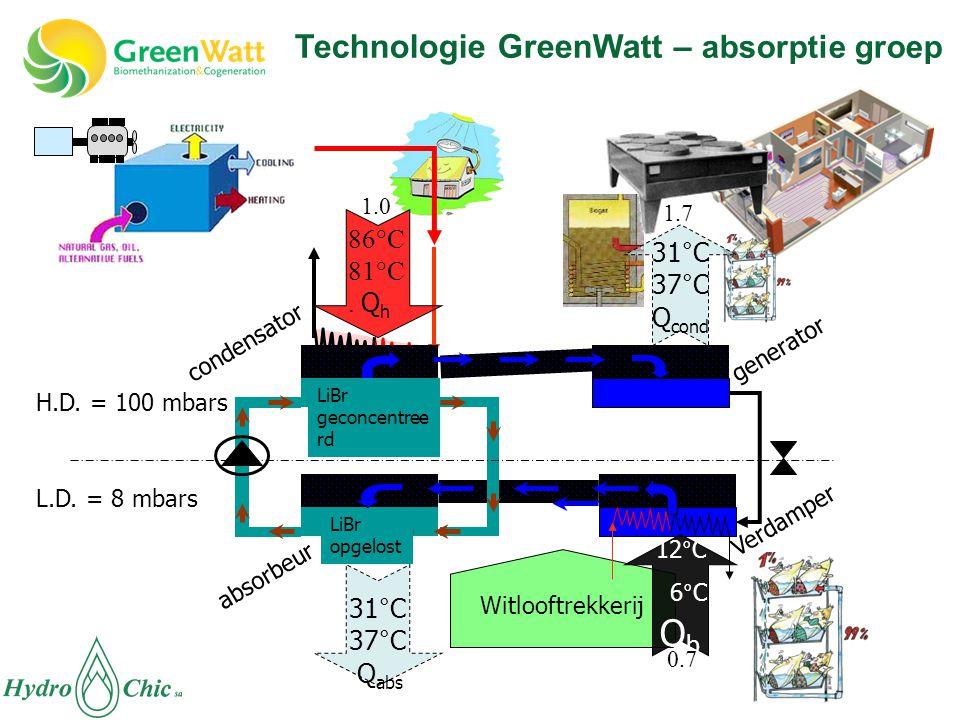 absorbeur condensator Verdamper generator Witlooftrekkerij L.D.