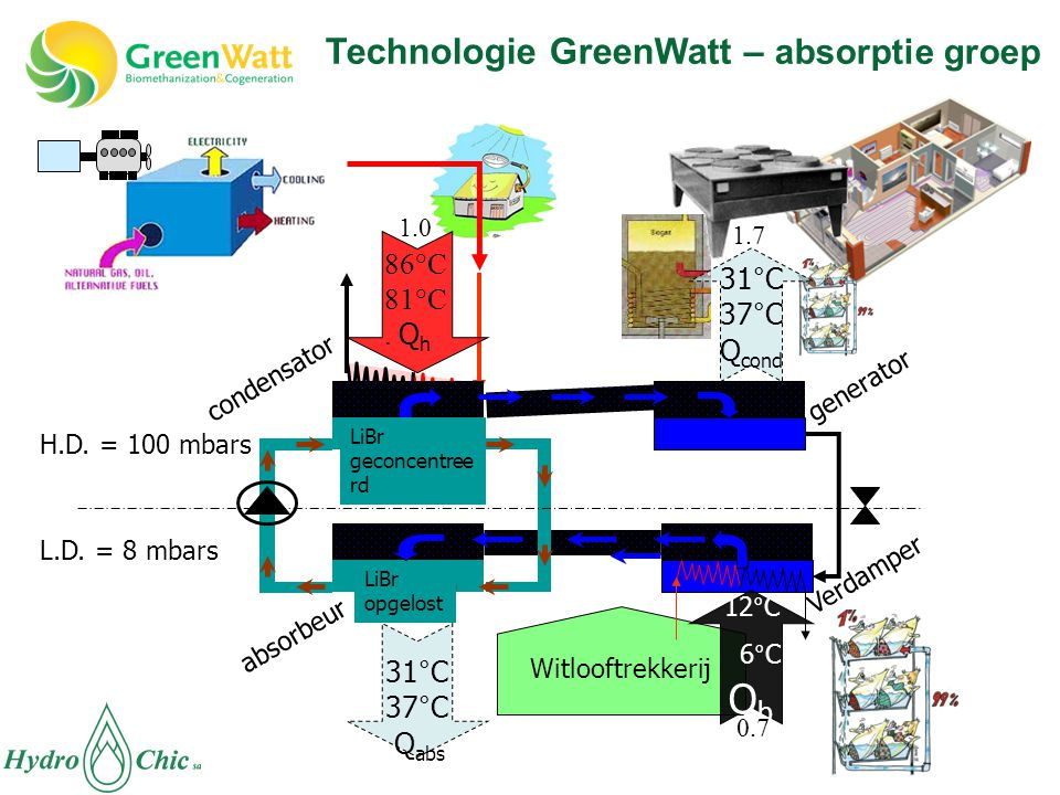 absorbeur condensator Verdamper generator Witlooftrekkerij L.D. = 8 mbars H.D. = 100 mbars LiBr opgelost LiBr geconcentree rd 12°C 6°C Q b 86°C 81°C.