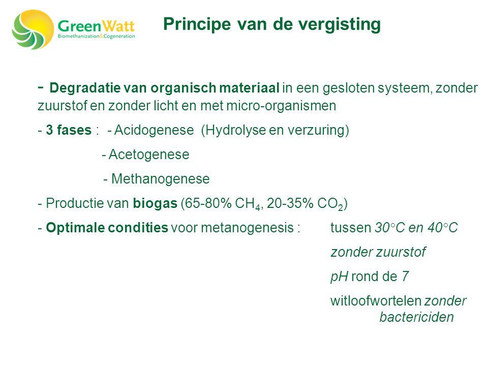 - Degradatie van organisch materiaal in een gesloten systeem, zonder zuurstof en zonder licht en met micro-organismen - 3 fases : - Acidogenese (Hydrolyse en verzuring) - Acetogenese - Methanogenese - Productie van biogas (65-80% CH 4, 20-35% CO 2 ) - Optimale condities voor metanogenesis :tussen 30°C en 40°C zonder zuurstof pH rond de 7 witloofwortelen zonder bactericiden Principe van de vergisting