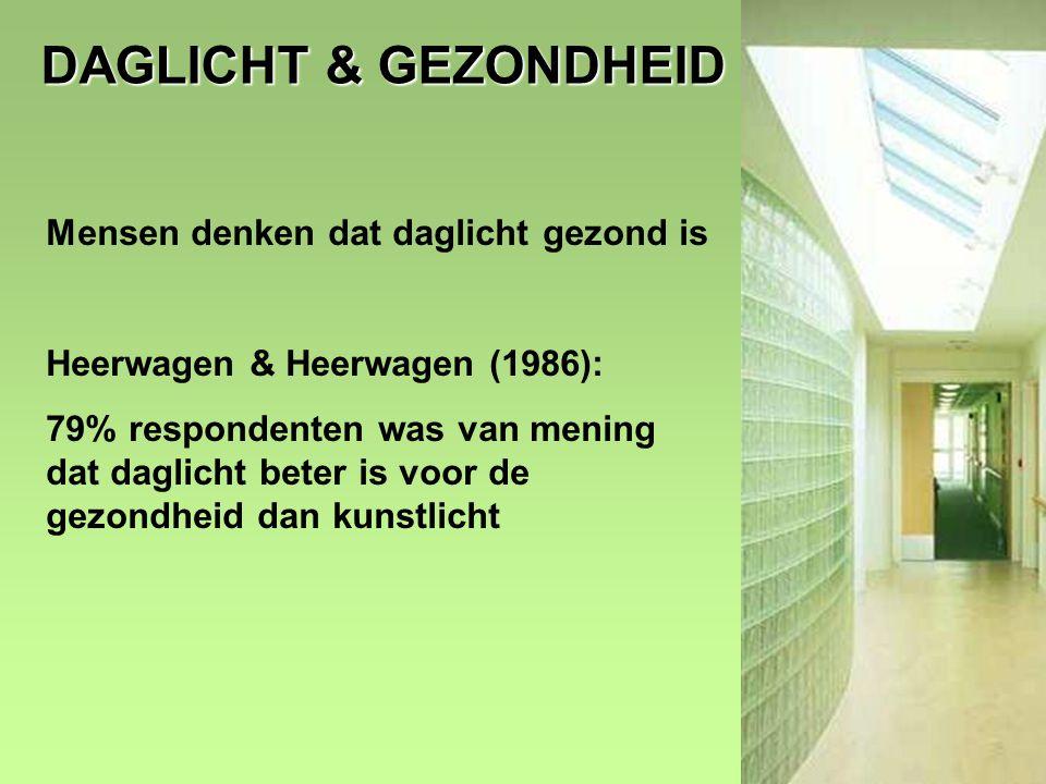 5 DAGLICHT & GEZONDHEID Mensen denken dat daglicht gezond is Heerwagen & Heerwagen (1986): 79% respondenten was van mening dat daglicht beter is voor de gezondheid dan kunstlicht