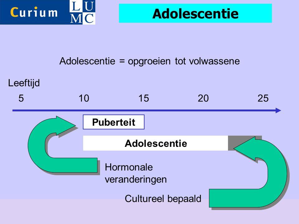 510152025 Leeftijd Puberteit Adolescentie Hormonale veranderingen Cultureel bepaald Adolescentie = opgroeien tot volwassene Adolescentie