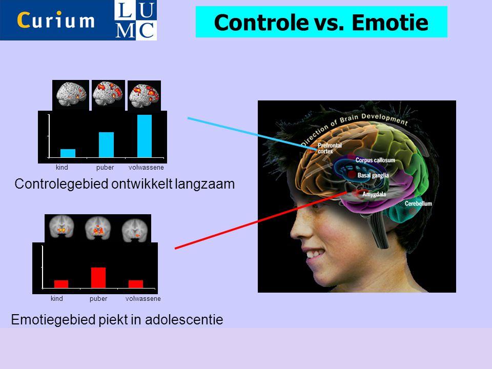 Emotiegebied piekt in adolescentie kind puber volwassene Controlegebied ontwikkelt langzaam Controle vs. Emotie