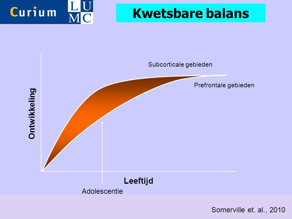 Leeftijd Subcorticale gebieden Prefrontale gebieden Ontwikkeling Adolescentie Somerville et. al., 2010 Kwetsbare balans