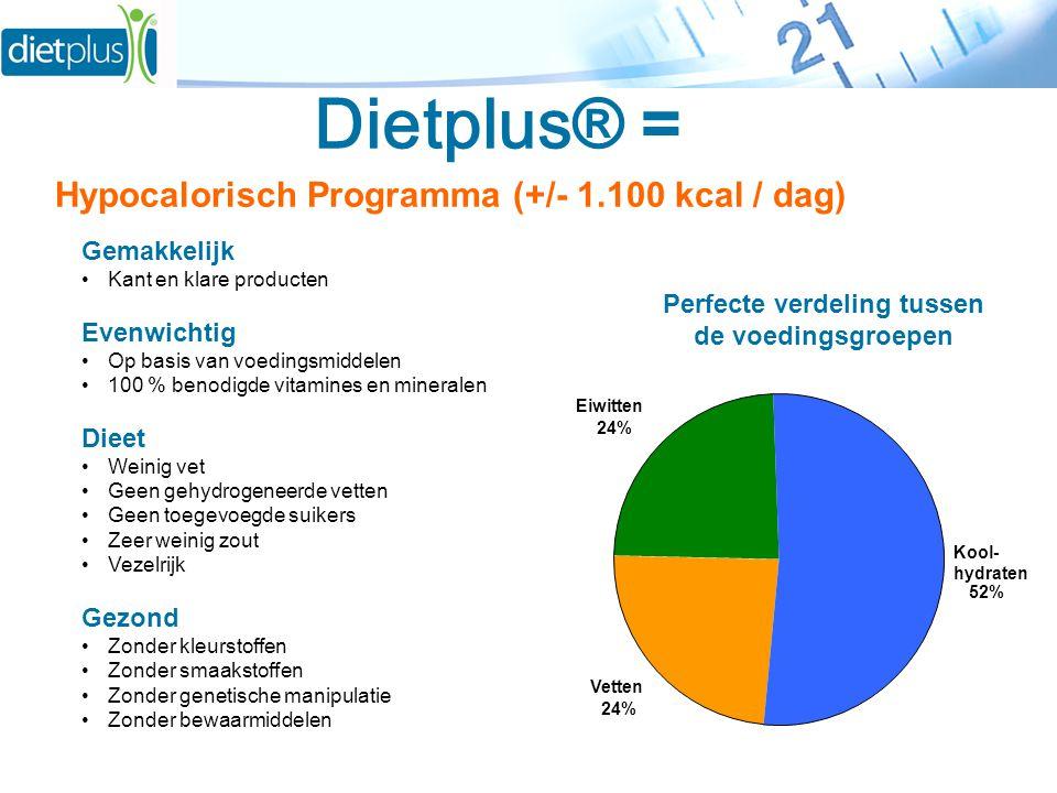 Vetten 24% Eiwitten 24% Kool- hydraten 52% Gemakkelijk •Kant en klare producten Evenwichtig •Op basis van voedingsmiddelen •100 % benodigde vitamines