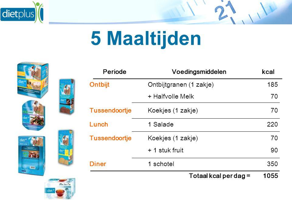 5 Maaltijden PeriodeVoedingsmiddelenkcal OntbijtOntbijtgranen (1 zakje)185 + Halfvolle Melk70 TussendoortjeKoekjes (1 zakje)70 Lunch1 Salade220 Tussen