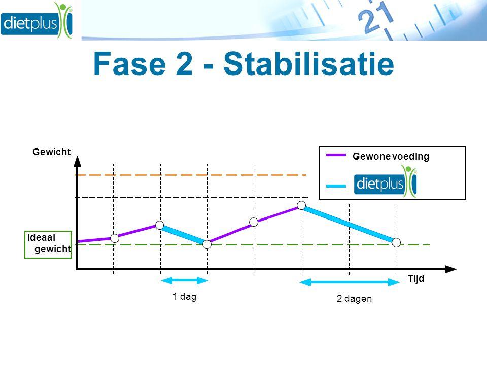 Fase 2 - Stabilisatie Tijd Gewicht Ideaal gewicht Gewone voeding 1 dag 2 dagen