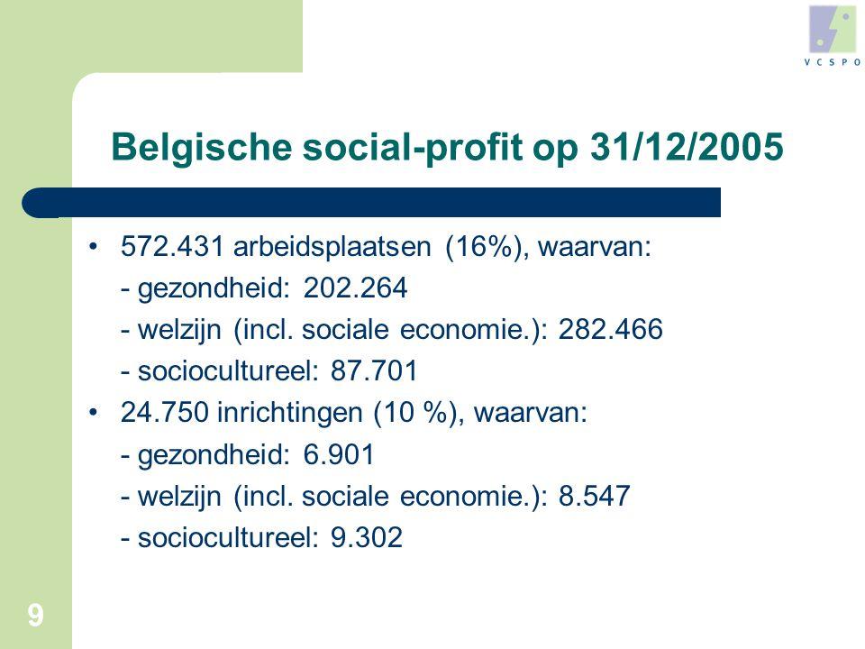 9 Belgische social-profit op 31/12/2005 •572.431 arbeidsplaatsen (16%), waarvan: - gezondheid: 202.264 - welzijn (incl.