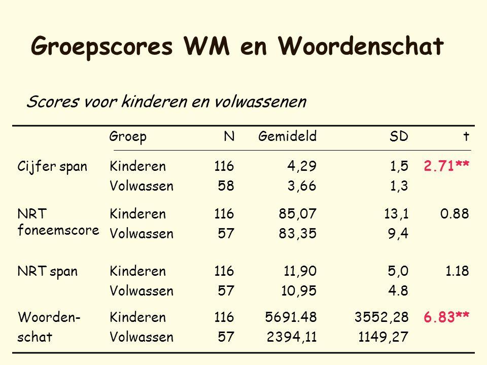 Groepscores WM en Woordenschat GroepNGemideldSDt Cijfer spanKinderen Volwassen 116 58 4,29 3,66 1,5 1,3 2.71** NRT foneemscore Kinderen Volwassen 116