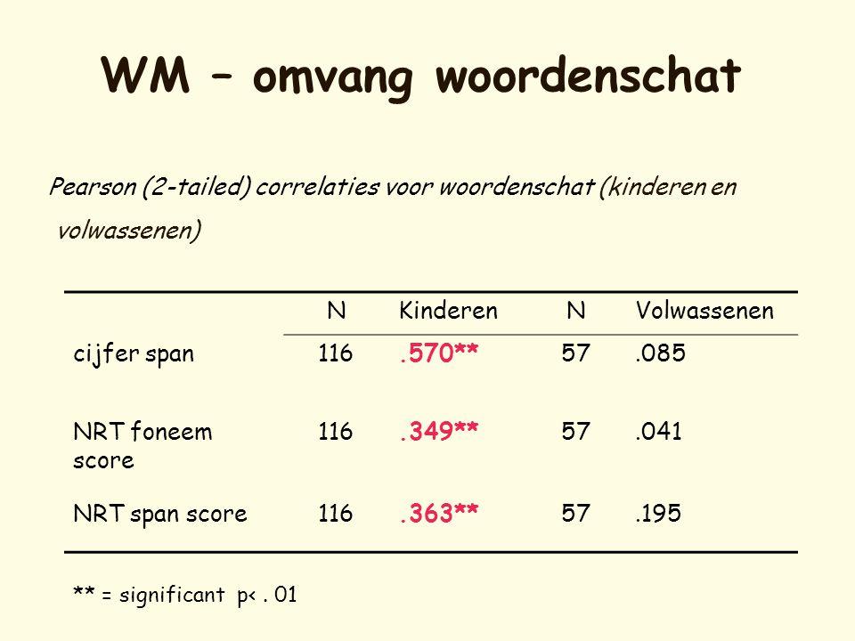 WM – omvang woordenschat Pearson (2-tailed) correlaties voor woordenschat (kinderen en volwassenen) NKinderenNVolwassenen cijfer span116.570**57.085 N