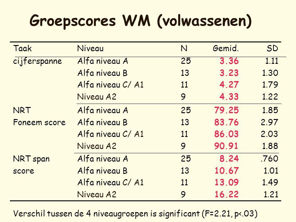 Groepscores WM (volwassenen) TaakNiveauNGemid.SD cijferspanneAlfa niveau A Alfa niveau B Alfa niveau C/ A1 Niveau A2 25 13 11 9 3.36 3.23 4.27 4.33 1.