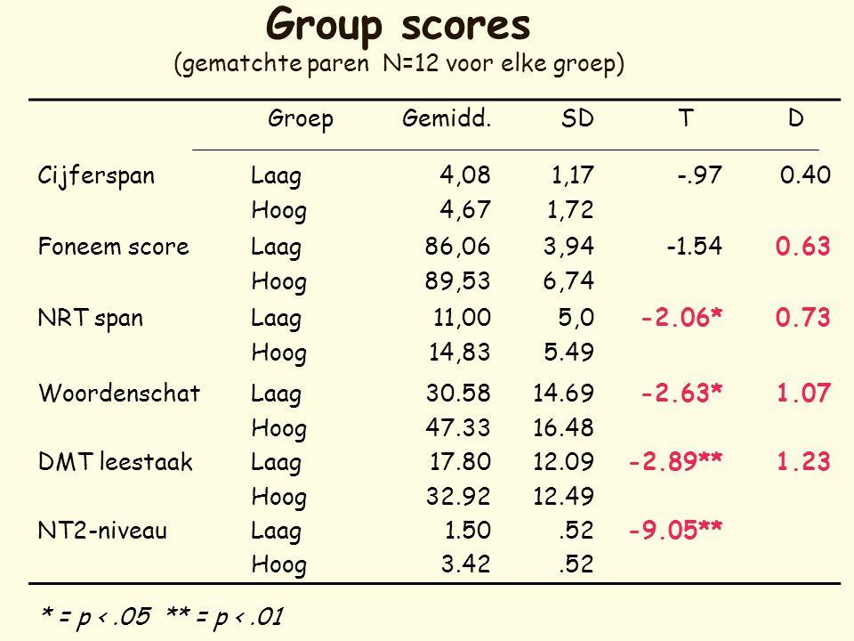 Group scores (gematchte paren N=12 voor elke groep) GroepGemidd.SD T D CijferspanLaag Hoog 4,08 4,67 1,17 1,72 -.970.40 Foneem scoreLaag Hoog 86,06 89