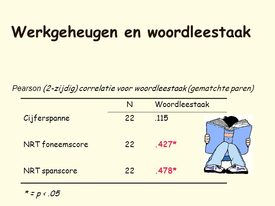 Werkgeheugen en woordleestaak NWoordleestaak Cijferspanne22.115 NRT foneemscore22.427* NRT spanscore22.478* * = p <.05 Pearson (2-zijdig) correlatie v