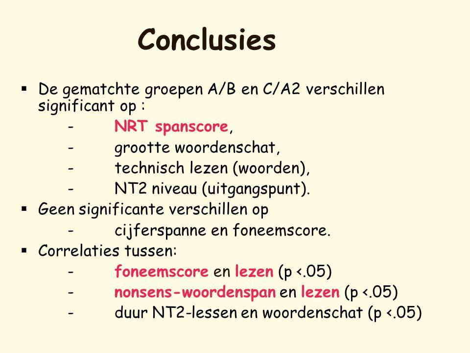 Conclusies  De gematchte groepen A/B en C/A2 verschillen significant op : -NRT spanscore, -grootte woordenschat, -technisch lezen (woorden), -NT2 niv