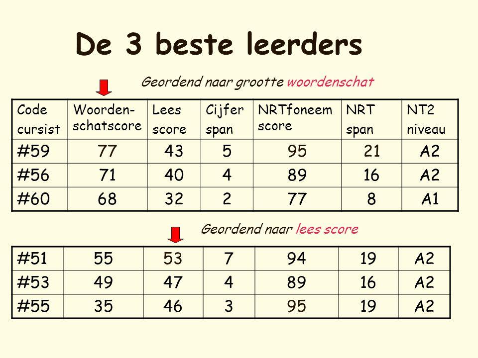 De 3 beste leerders Code cursist Woorden- schatscore Lees score Cijfer span NRTfoneem score NRT span NT2 niveau #59774359521A2 #56714048916A2 #6068322