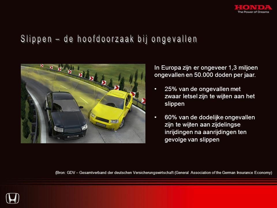 In Europa zijn er ongeveer 1,3 miljoen ongevallen en 50.000 doden per jaar.