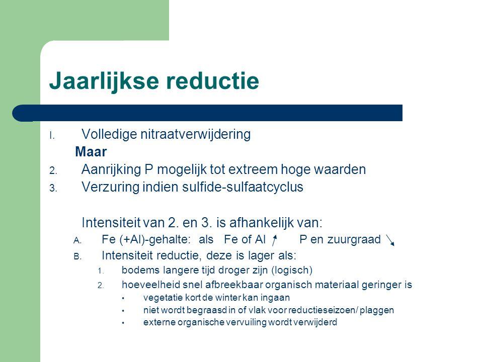 Jaarlijkse reductie I. Volledige nitraatverwijdering Maar 2. Aanrijking P mogelijk tot extreem hoge waarden 3. Verzuring indien sulfide-sulfaatcyclus