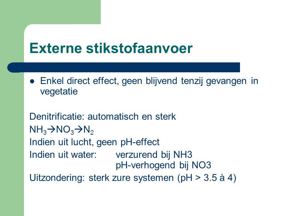 Externe stikstofaanvoer  Enkel direct effect, geen blijvend tenzij gevangen in vegetatie Denitrificatie: automatisch en sterk NH 3  NO 3  N 2 Indie