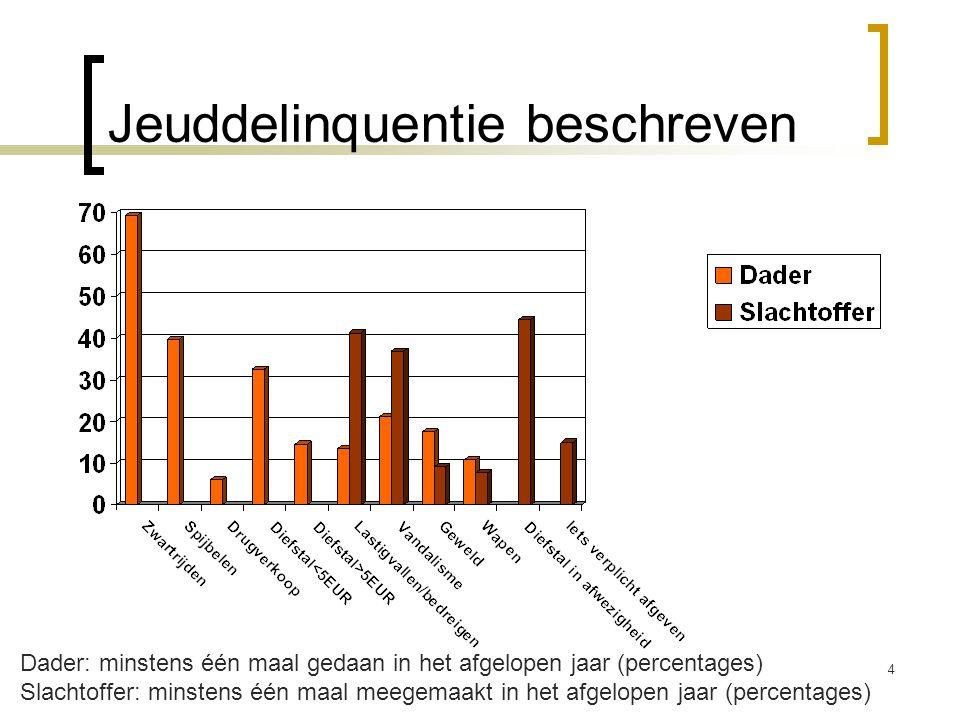 Jeuddelinquentie beschreven 4 Dader: minstens één maal gedaan in het afgelopen jaar (percentages) Slachtoffer: minstens één maal meegemaakt in het afg