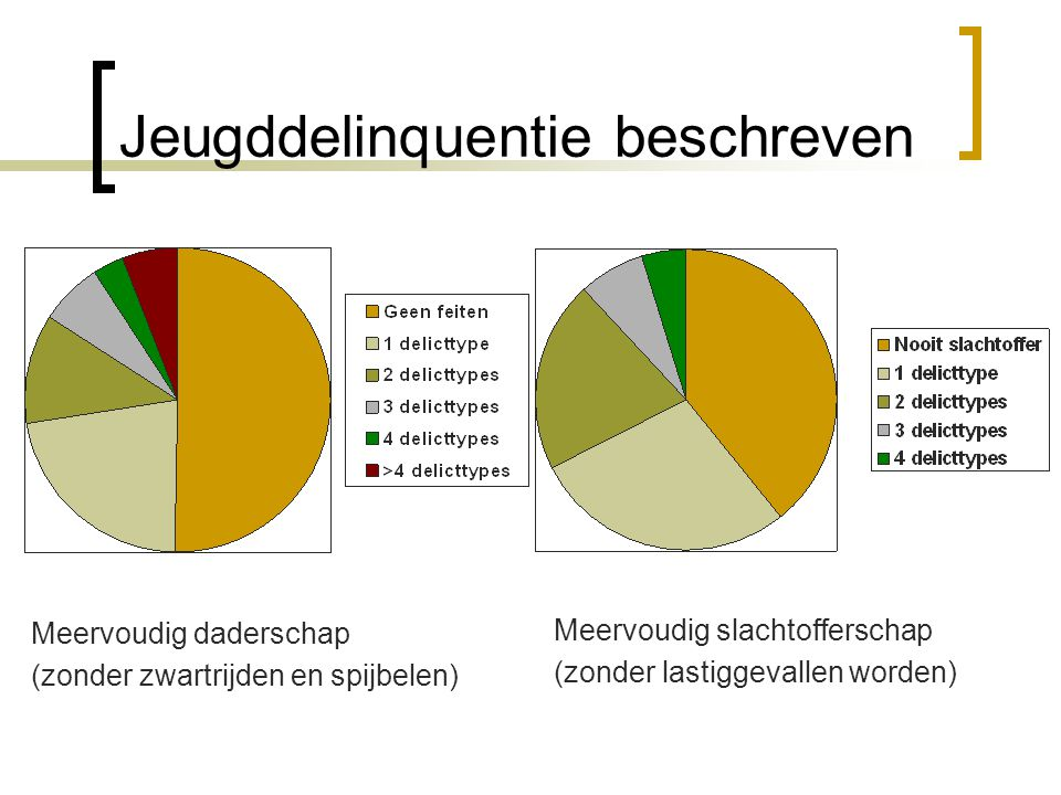 Besluit  Meerderheid van de Brusselse jongeren pleegde geen of slechts één feit tijdens het afgelopen jaar (± 75%)  Jeugddelinquentie = setting * persoon .