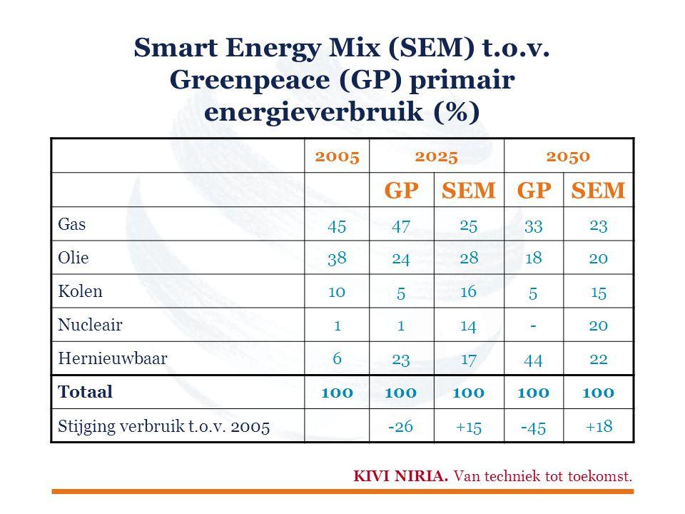 KIVI NIRIA. Van techniek tot toekomst. Smart Energy Mix (SEM) t.o.v.
