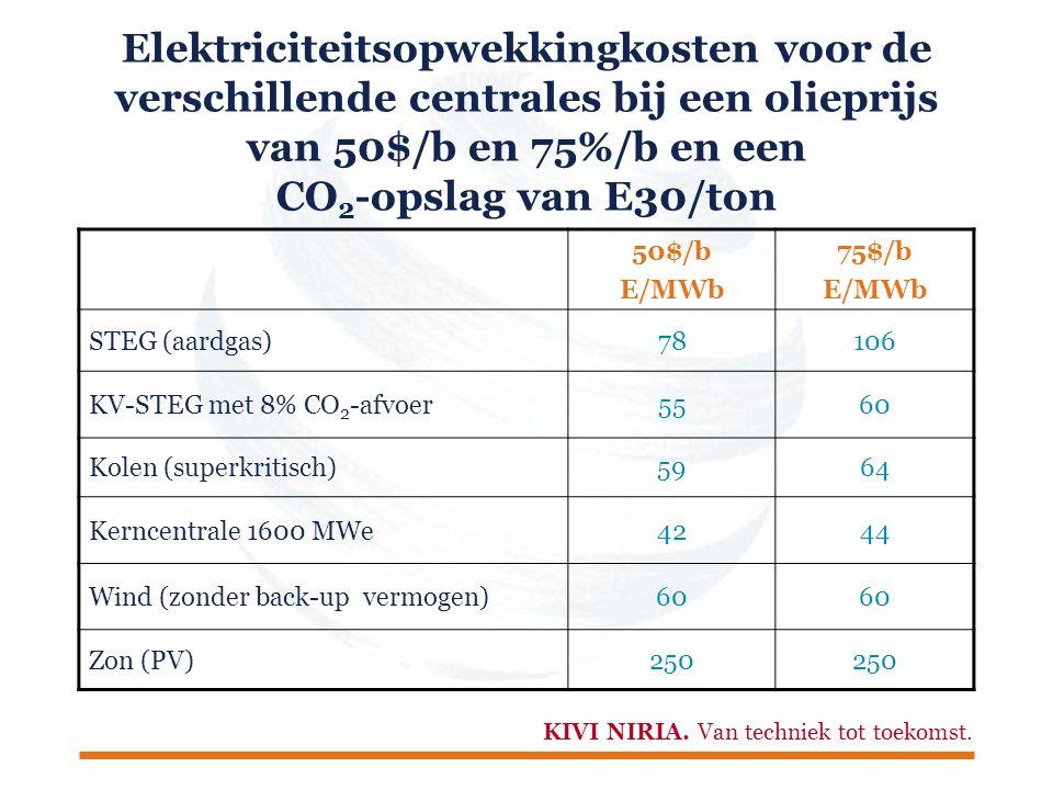 Elektriciteits- en bijbehorende warmteproductie Smart Energy Mix (SEM) vergeleken met Greenpeace (GP) (% in primaire energie) 200520252050 GPSEMGPSEM Gas5672204810 Kolen21432-20 Nucleair4-30-52 Wind21683110 Zon (PV)-2173 Biomassa369145 Overige14---- Totaal100 Greenpeace-model+7%-8% Elektriciteitsproductie t.o.v.