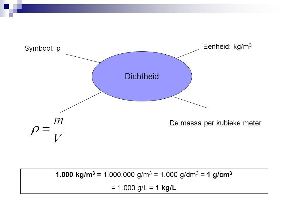 Dichtheid Symbool: ρ Eenheid: kg/m 3 De massa per kubieke meter 1.000 kg/m 3 = 1.000.000 g/m 3 = 1.000 g/dm 3 = 1 g/cm 3 = 1.000 g/L = 1 kg/L