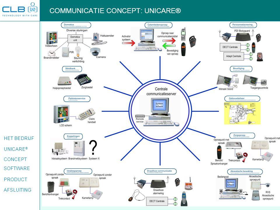 HET BEDRIJF UNICARE ® CONCEPT SOFTWARE PRODUCT AFSLUITING COMMUNICATIE CONCEPT: UNICARE®