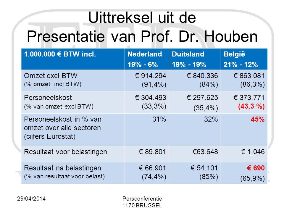 29/04/2014Persconferentie 1170 BRUSSEL Uittreksel uit de Presentatie van Prof. Dr. Houben 1.000.000 € BTW incl.Nederland 19% - 6% Duitsland 19% - 19%