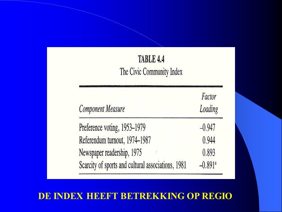 DE INDEX HEEFT BETREKKING OP REGIO
