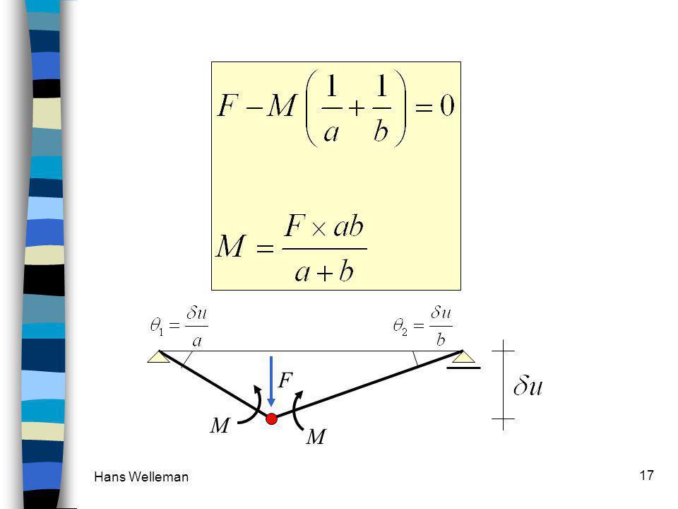Hans Welleman 17 VOORBEELD : bepaal M(a) l F ab M F M x-as z-as