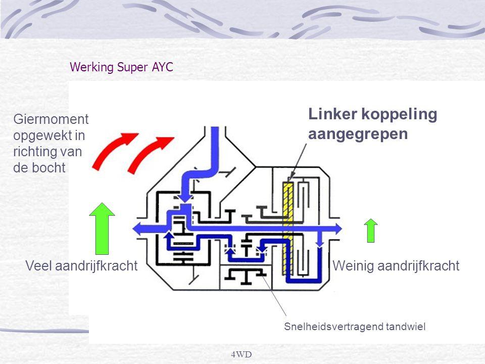 4WD Werking Super AYC Linker koppeling aangegrepen Giermoment opgewekt in richting van de bocht Veel aandrijfkrachtWeinig aandrijfkracht Snelheidsvertragend tandwiel