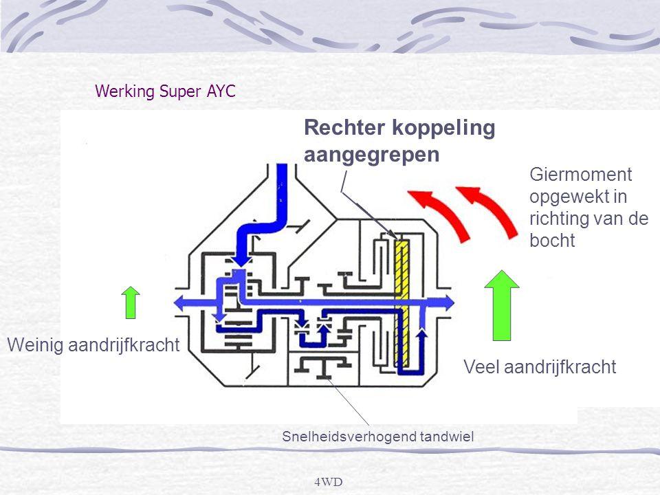 4WD Werking Super AYC Rechter koppeling aangegrepen Giermoment opgewekt in richting van de bocht Veel aandrijfkracht Weinig aandrijfkracht Snelheidsverhogend tandwiel