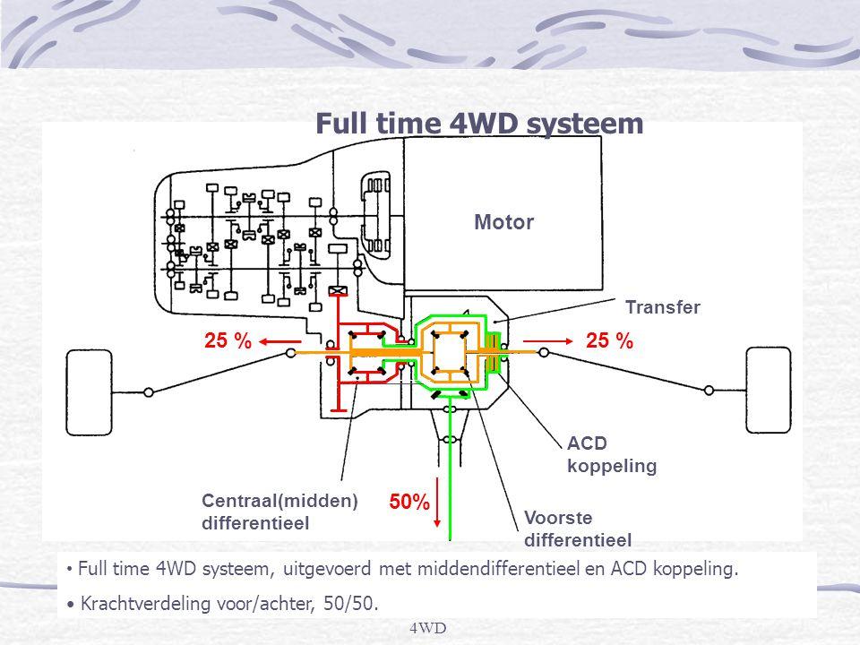 4WD Centraal(midden) differentieel Motor ACD koppeling Voorste differentieel Transfer Full time 4WD systeem • Full time 4WD systeem, uitgevoerd met middendifferentieel en ACD koppeling.