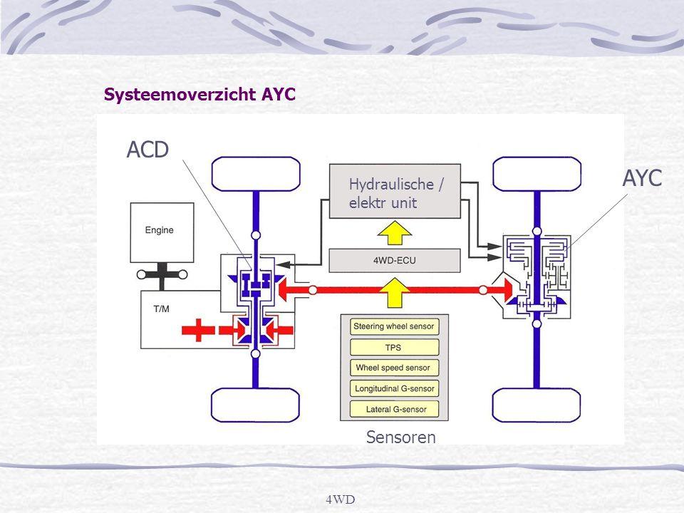 4WD ACD AYC Sensoren Hydraulische / elektr unit Systeemoverzicht AYC