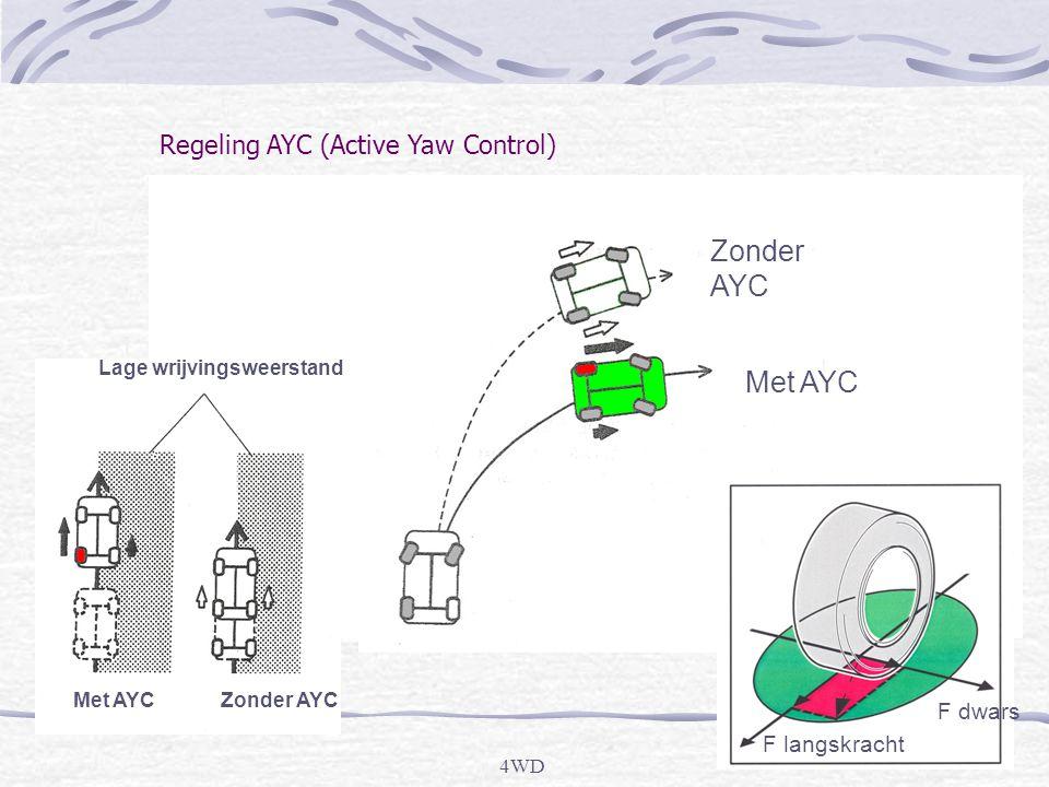 4WD Super AYC - EVO VIII Differentieel uitgevoerd als planetaire stelsel 2 Meervoudige natte plaatkoppelingen Ingaand tandwiel Snelheidsverhogend tandwiel Snelheidsvertragend tandwiel