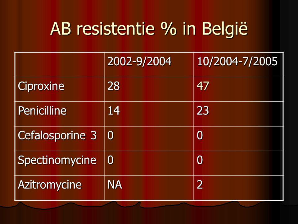 AB resistentie % in België 2002-9/200410/2004-7/2005 Ciproxine2847 Penicilline1423 Cefalosporine 3 00 Spectinomycine00 AzitromycineNA2
