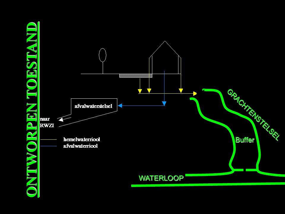 ONTWORPEN TOESTAND GRACHTENSTELSEL WATERLOOP Buffer