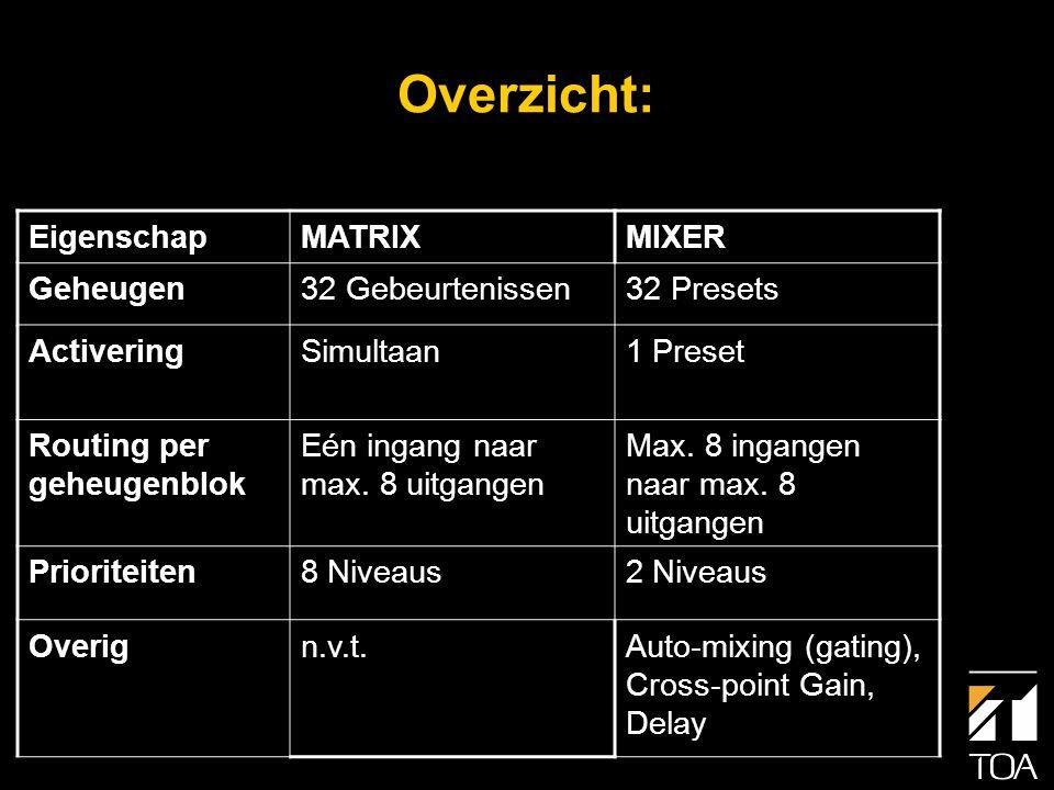 VOX Functie • Het audiosignaal op de ingang activeert het voorgeprogrammeerde event (Matrix mode) of omroeppatroon (Mixer mode) • Als het audiosignaal lager wordt dan een bepaalde (instelbare) drempel, wordt het event of omroeppatroon na ca.