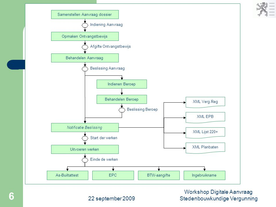 22 september 2009 Workshop Digitale Aanvraag Stedenbouwkundige Vergunning 6 Samenstellen Aanvraag dossier Opmaken Ontvangstbewijs Behandelen Aanvraag