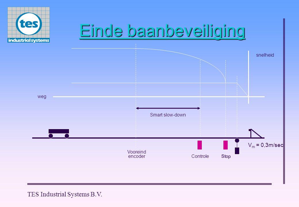 TES Industrial Systems B.V. Einde baanbeveiliging Controle Stop weg snelheid V m = 0,3m/sec Vooreind Smart slow-down encoder