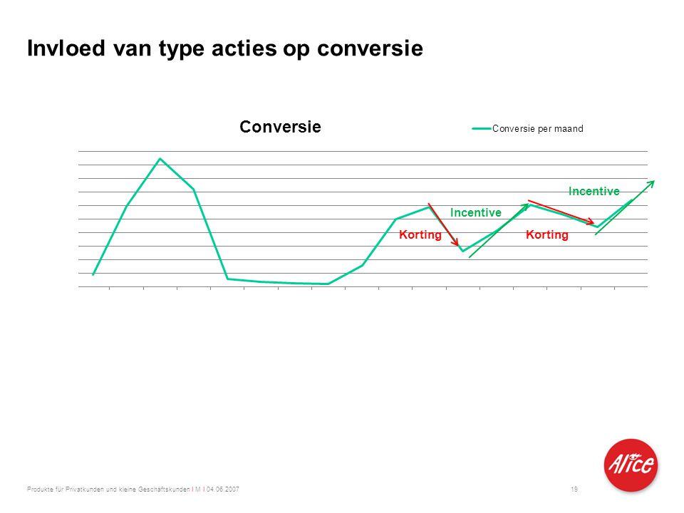 Produkte für Privatkunden und kleine Geschäftskunden I M I 04.06.2007 Invloed van type acties op conversie 19 Korting Incentive