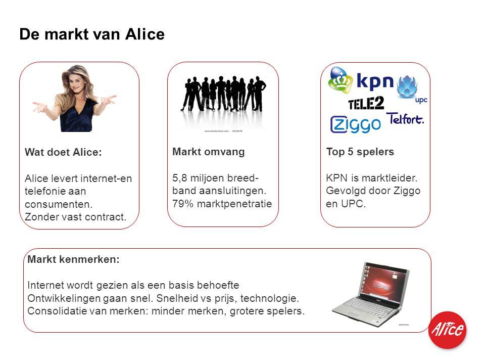 Produkte für Privatkunden und kleine Geschäftskunden I M I 04.06.2007 De markt van Alice Wat doet Alice: Alice levert internet-en telefonie aan consum