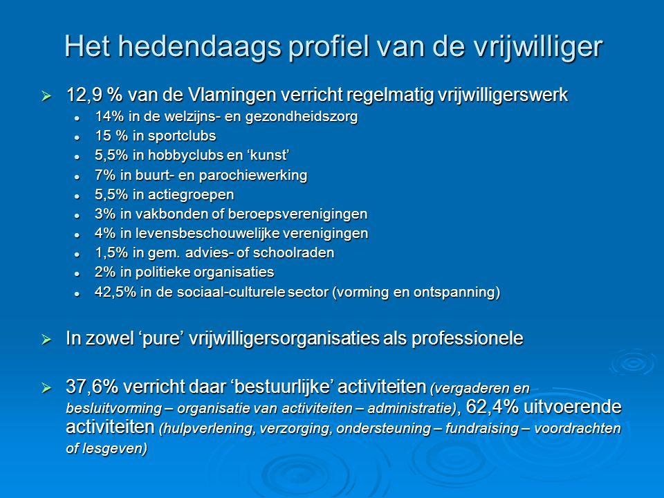 Het hedendaags profiel van de vrijwilliger  12,9 % van de Vlamingen verricht regelmatig vrijwilligerswerk  14% in de welzijns- en gezondheidszorg  15 % in sportclubs  5,5% in hobbyclubs en 'kunst'  7% in buurt- en parochiewerking  5,5% in actiegroepen  3% in vakbonden of beroepsverenigingen  4% in levensbeschouwelijke verenigingen  1,5% in gem.