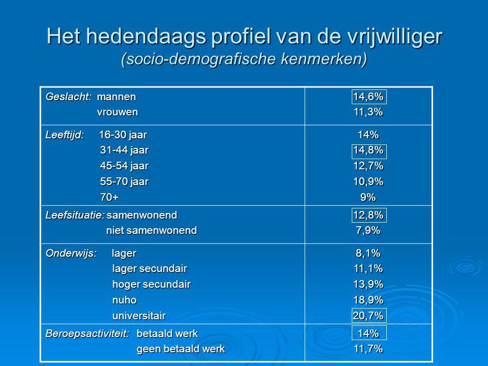 Het hedendaags profiel van de vrijwilliger (socio-demografische kenmerken) Geslacht: mannen vrouwen vrouwen14,6%11,3% Leeftijd: 16-30 jaar 31-44 jaar 31-44 jaar 45-54 jaar 45-54 jaar 55-70 jaar 55-70 jaar 70+ 70+14%14,8%12,7%10,9%9% Leefsituatie: samenwonend niet samenwonend niet samenwonend12,8%7,9% Onderwijs: lager lager secundair lager secundair hoger secundair hoger secundair nuho nuho universitair universitair8,1%11,1%13,9%18,9%20,7% Beroepsactiviteit: betaald werk geen betaald werk geen betaald werk14%11,7%