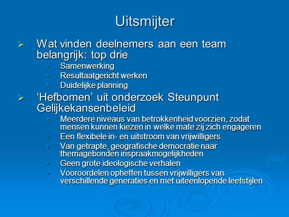 Uitsmijter  Wat vinden deelnemers aan een team belangrijk: top drie •Samenwerking •Resultaatgericht werken •Duidelijke planning  'Hefbomen' uit onde