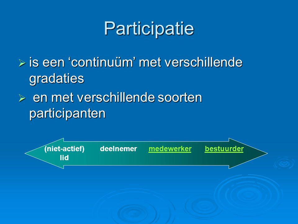 Participatie  is een 'continuüm' met verschillende gradaties  en met verschillende soorten participanten (niet-actief) lid deelnemermedewerkerbestuu