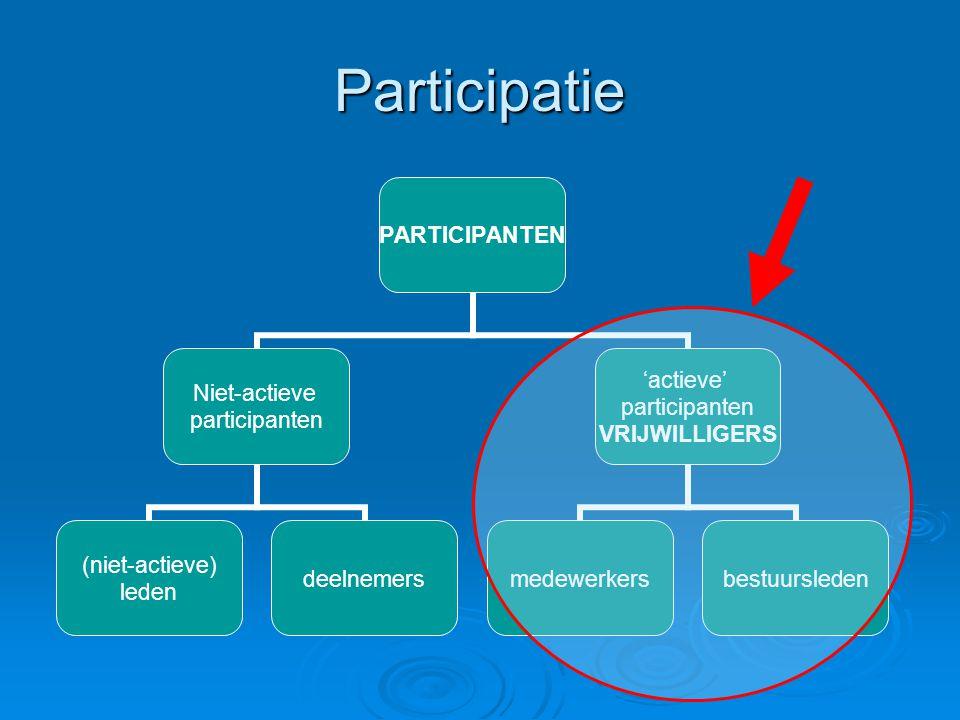 Participatie PARTICIPANTEN Niet-actieve participanten (niet-actieve) leden deelnemers 'actieve' participanten VRIJWILLIGERS medewerkersbestuursleden