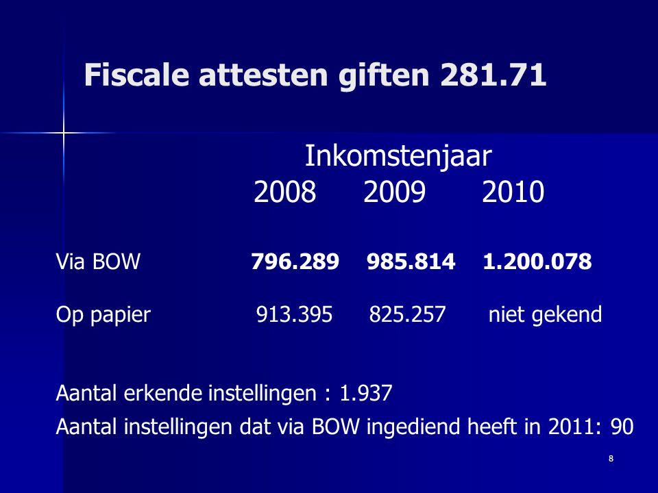 8 Fiscale attesten giften 281.71 Inkomstenjaar 2008 2009 2010 Via BOW 796.289 985.814 1.200.078 Op papier 913.395 825.257 niet gekend Aantal erkende i