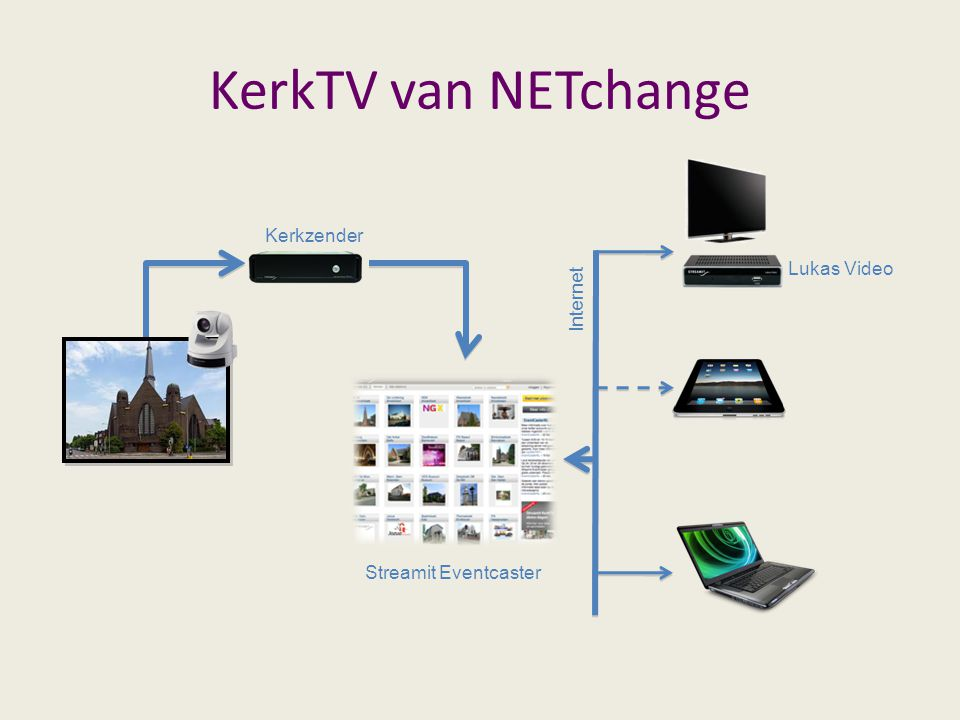 KerkTV van NETchange Kerkzender Streamit Eventcaster Internet Lukas Video