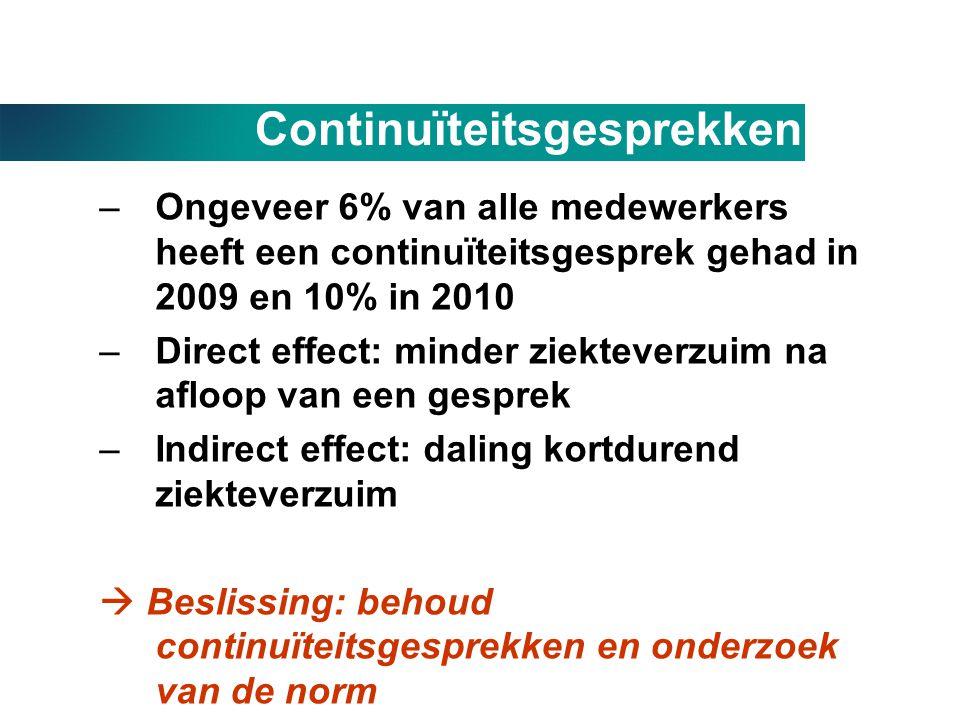 Continuïteitsgesprekken –Ongeveer 6% van alle medewerkers heeft een continuïteitsgesprek gehad in 2009 en 10% in 2010 –Direct effect: minder ziektever